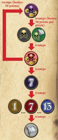 Grandezas de trunfos - Image Schmdit Spiele rule book